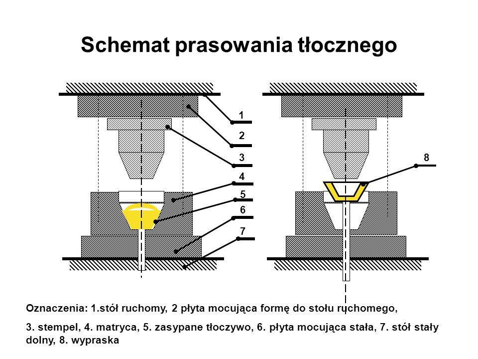 Schemat prasowania tłocznego 2 1 3 4 5 6 7 8 Oznaczenia: 1.stół ruchomy, 2 płyta mocująca formę do stołu ruchomego, 3. stempel, 4. matryca, 5. zasypan