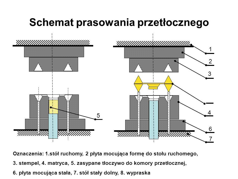 Schemat prasowania przetłocznego Oznaczenia: 1.stół ruchomy, 2 płyta mocująca formę do stołu ruchomego, 3. stempel, 4. matryca, 5. zasypane tłoczywo d
