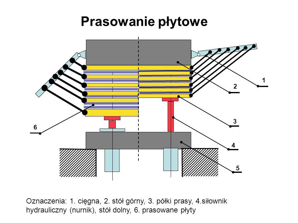 Prasowanie płytowe Oznaczenia: 1. cięgna, 2. stół górny, 3. półki prasy, 4.siłownik hydrauliczny (nurnik), stół dolny, 6. prasowane płyty 2 1 3 4 5 6