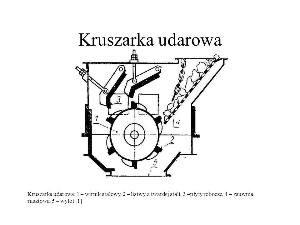 Kruszarka udarowa Kruszarka udarowa: 1 – wirnik stalowy, 2 – listwy z twardej stali, 3 –płyty robocze, 4 – zsuwnia rusztowa, 5 – wylot [1]
