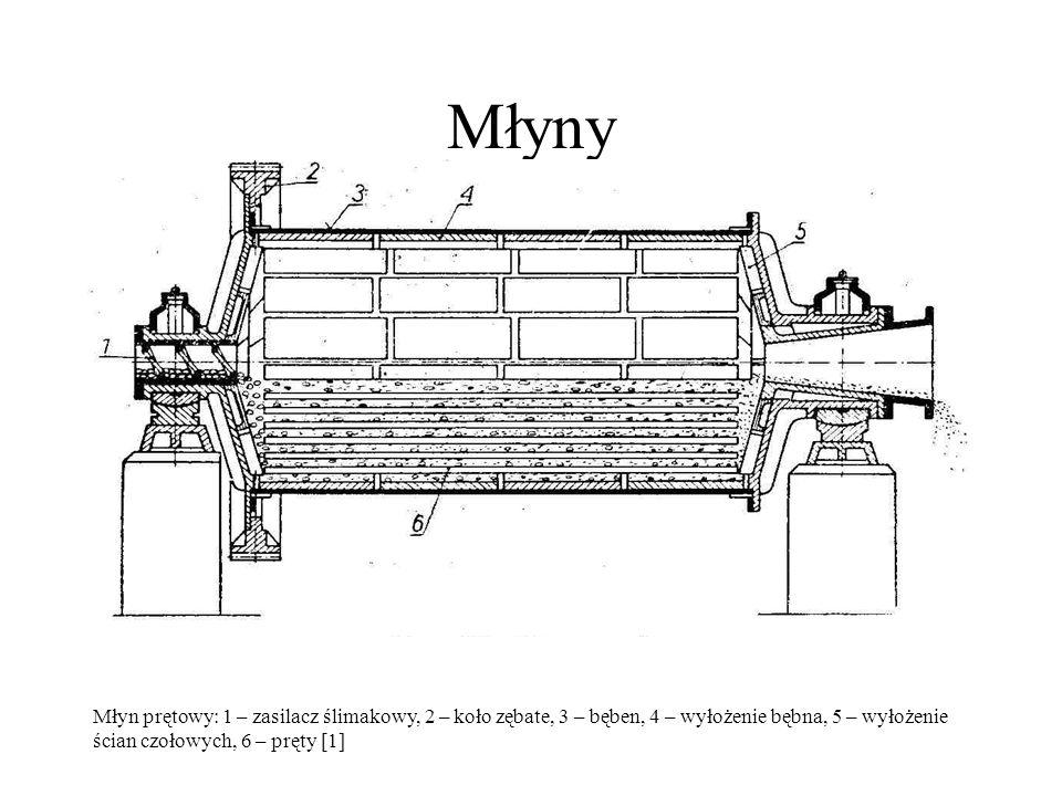 Młyny Młyn prętowy: 1 – zasilacz ślimakowy, 2 – koło zębate, 3 – bęben, 4 – wyłożenie bębna, 5 – wyłożenie ścian czołowych, 6 – pręty [1]