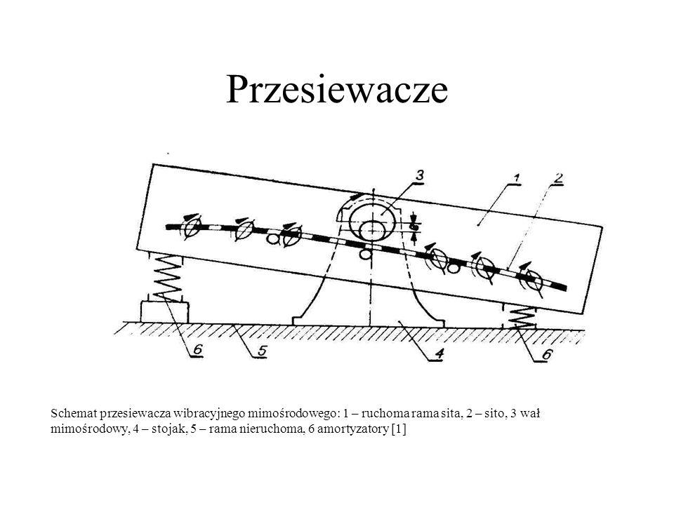 Przesiewacze Schemat przesiewacza wibracyjnego mimośrodowego: 1 – ruchoma rama sita, 2 – sito, 3 wał mimośrodowy, 4 – stojak, 5 – rama nieruchoma, 6 a