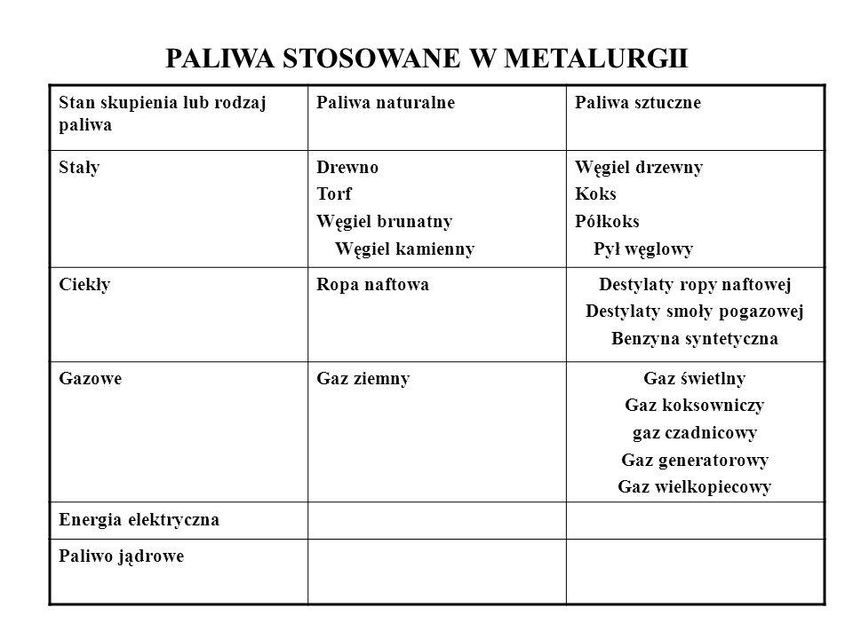 PALIWA STOSOWANE W METALURGII Stan skupienia lub rodzaj paliwa Paliwa naturalnePaliwa sztuczne StałyDrewno Torf Węgiel brunatny Węgiel kamienny Węgiel