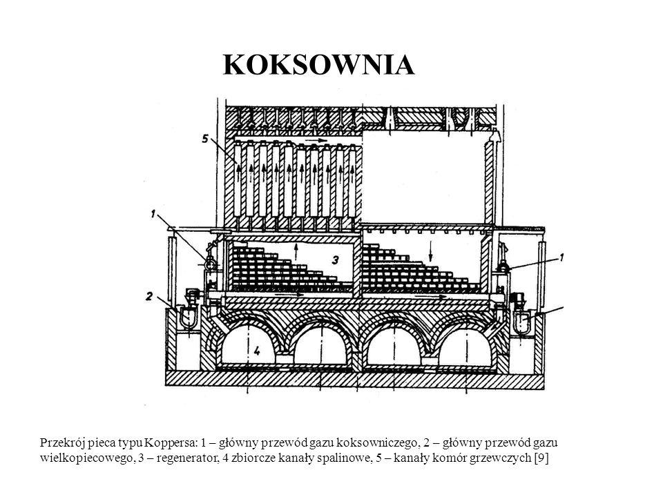 KOKSOWNIA Przekrój pieca typu Koppersa: 1 – główny przewód gazu koksowniczego, 2 – główny przewód gazu wielkopiecowego, 3 – regenerator, 4 zbiorcze ka