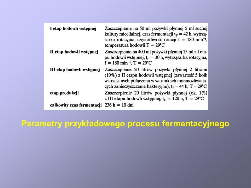 Różnice warunków hodowli w kolbie i w fermentorze