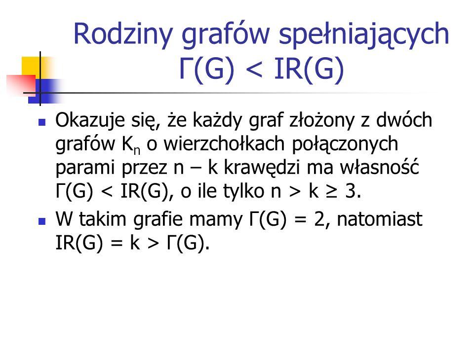 Rodziny grafów spełniających Γ(G) < IR(G) Co więcej, nawet jeśli mamy dwa grafy K m i K n połączone krawędziami tak, że: Istnieje w K m wierzchołek niepołączony z K n Istnieje w K n wierzchołek niepołączony z K m Istnieje zbiór nienadmierny N V(K m ):  N  > 2 to IR(G)  N  > 2 = Γ(G).