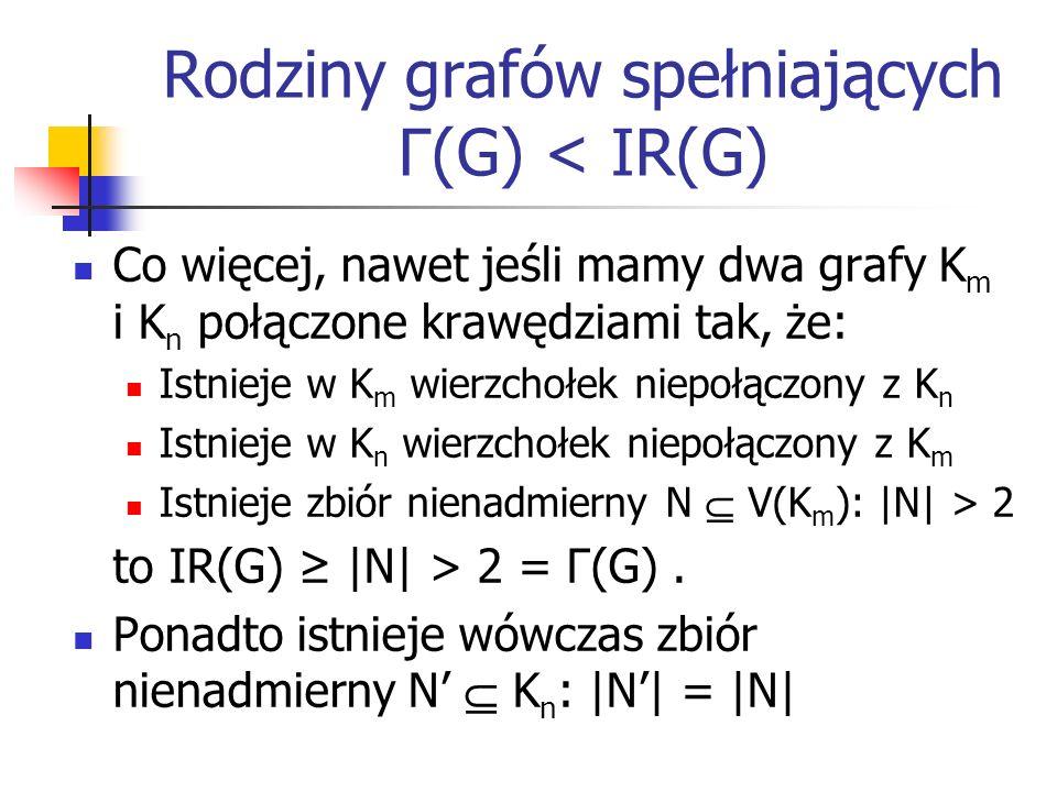 Rodziny grafów spełniających Γ(G) < IR(G) Co więcej, nawet jeśli mamy dwa grafy K m i K n połączone krawędziami tak, że: Istnieje w K m wierzchołek ni