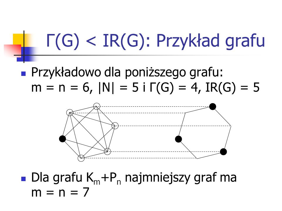 Γ(G) < IR(G): Przykład grafu Przykładowo dla poniższego grafu: m = n = 6,  N  = 5 i Γ(G) = 4, IR(G) = 5 Dla grafu K m +P n najmniejszy graf ma m = n =