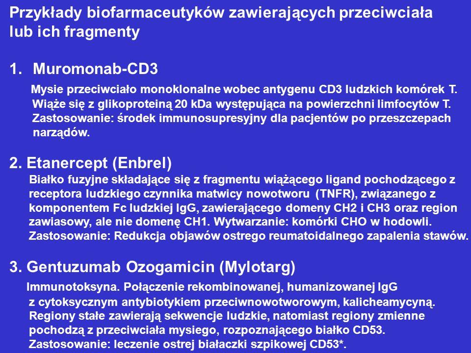 Przykłady biofarmaceutyków zawierających przeciwciała lub ich fragmenty 1.Muromonab-CD3 Mysie przeciwciało monoklonalne wobec antygenu CD3 ludzkich ko