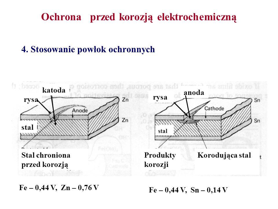 Ochrona przed korozją elektrochemiczną 4. Stosowanie powłok ochronnych Stal chroniona przed korozją Produkty korozji Korodująca stal katoda anoda rysa