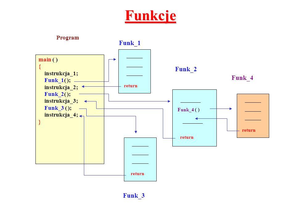 Funkcje Funk_3 main ( ) { instrukcja_1; Funk_1( ); instrukcja_2; Funk_2( ); instrukcja_3; Funk_3 ( ); instrukcja_4; } Program return Funk_4 ( ) return