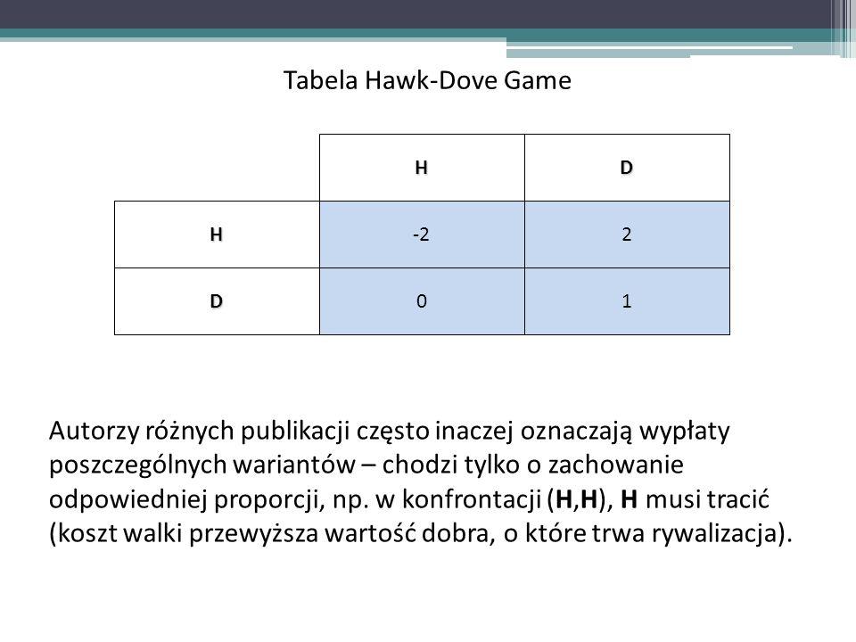 Tabela Hawk-Dove GameHDH-22 D01 Autorzy różnych publikacji często inaczej oznaczają wypłaty poszczególnych wariantów – chodzi tylko o zachowanie odpow