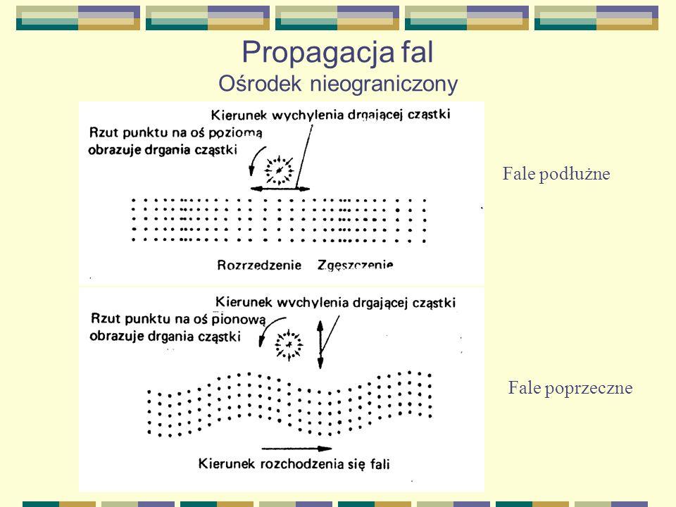 Propagacja fal Ośrodek nieograniczony Fale podłużne Fale poprzeczne