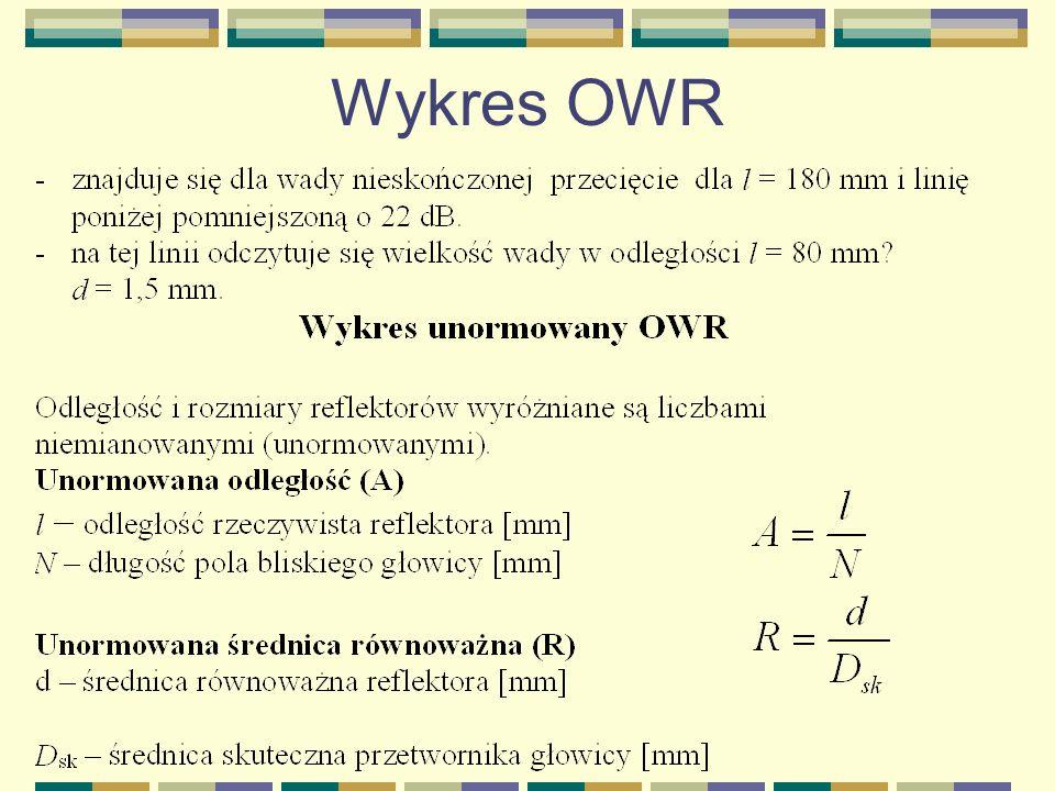 Wykres OWR