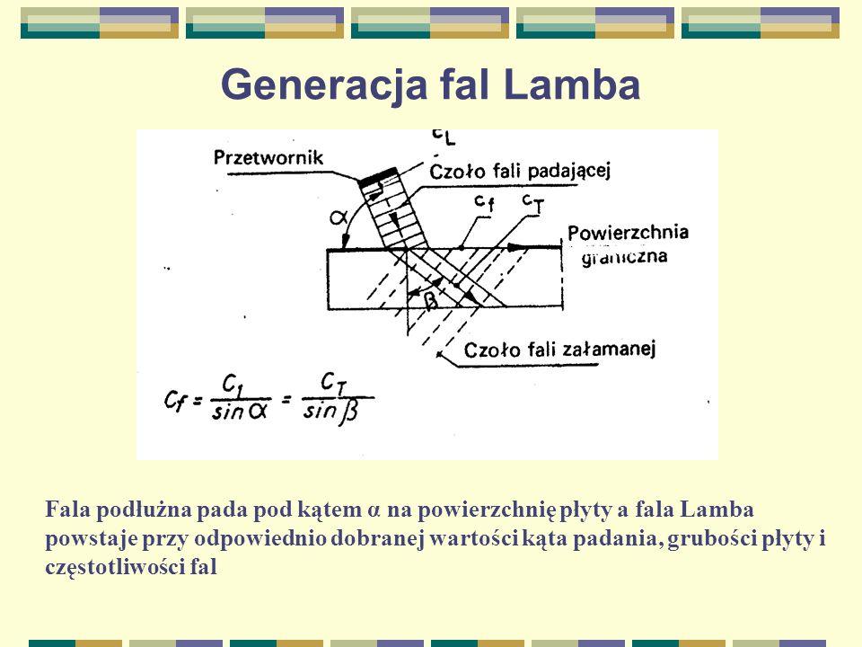 Generacja fal Lamba Fala podłużna pada pod kątem α na powierzchnię płyty a fala Lamba powstaje przy odpowiednio dobranej wartości kąta padania, gruboś