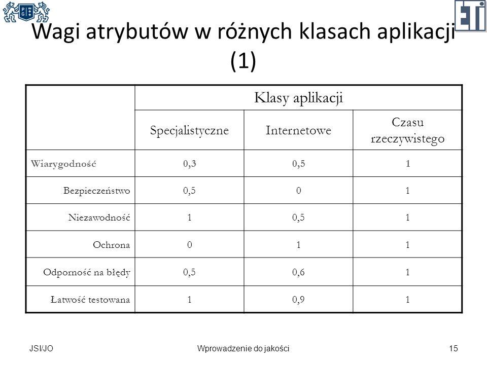 Wagi atrybutów w różnych klasach aplikacji (1) Klasy aplikacji SpecjalistyczneInternetowe Czasu rzeczywistego Wiarygodność0,30,51 Bezpieczeństwo0,501