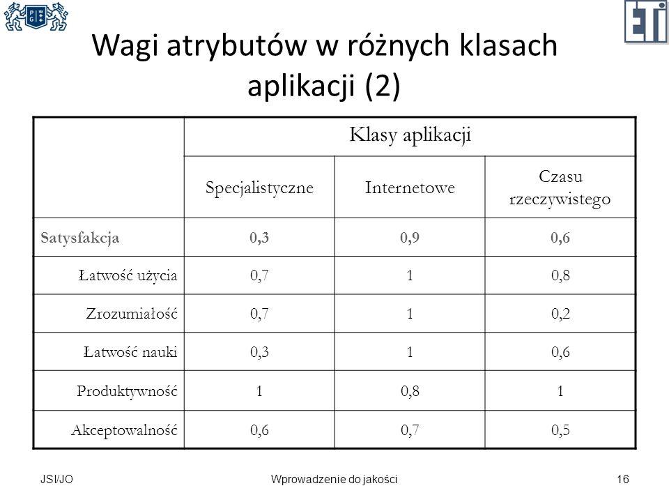 Wagi atrybutów w różnych klasach aplikacji (2) Klasy aplikacji SpecjalistyczneInternetowe Czasu rzeczywistego Satysfakcja0,30,90,6 Łatwość użycia0,710