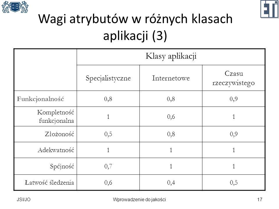 Wagi atrybutów w różnych klasach aplikacji (3) Klasy aplikacji SpecjalistyczneInternetowe Czasu rzeczywistego Funkcjonalność0,8 0,9 Kompletność funkcj