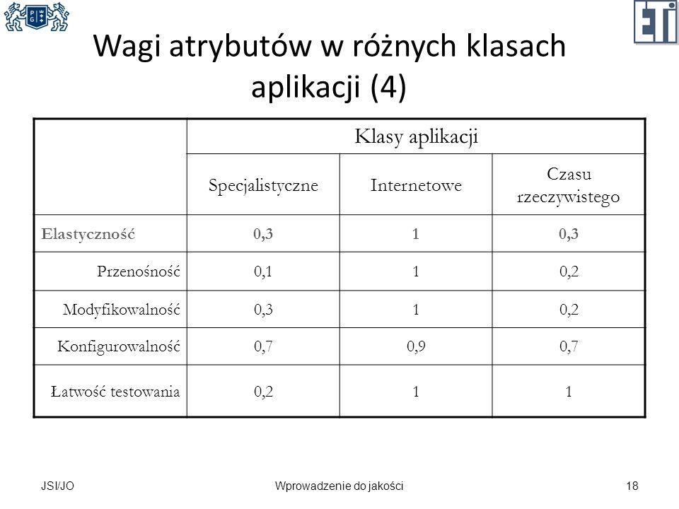 Wagi atrybutów w różnych klasach aplikacji (4) Klasy aplikacji SpecjalistyczneInternetowe Czasu rzeczywistego Elastyczność0,31 Przenośność0,110,2 Mody