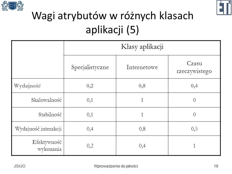 Wagi atrybutów w różnych klasach aplikacji (5) Klasy aplikacji SpecjalistyczneInternetowe Czasu rzeczywistego Wydajność0,20,80,4 Skalowalność0,110 Sta