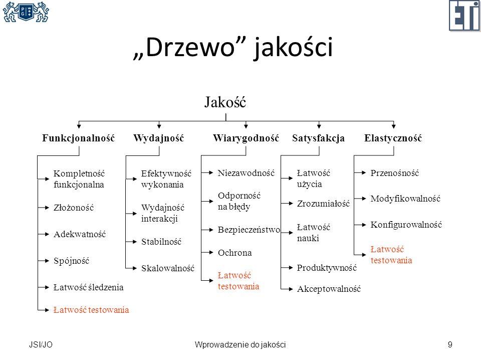 Drzewo jakości JSI/JO9Wprowadzenie do jakości Jakość FunkcjonalnośćWydajnośćWiarygodnośćSatysfakcjaElastyczność Kompletność funkcjonalna Złożoność Ade