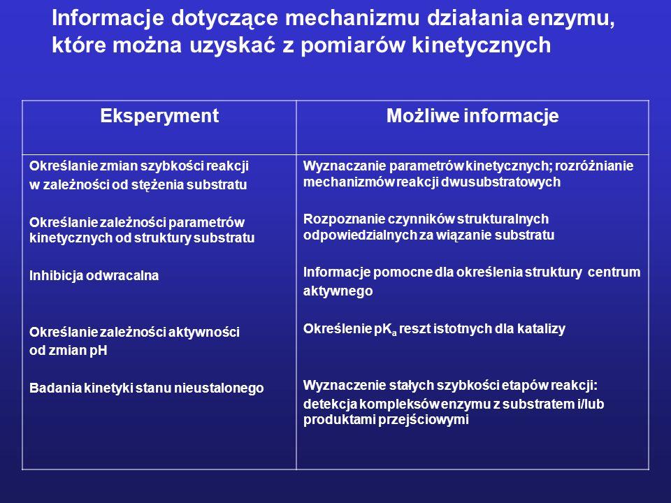 Detekcja intermediatów Niektóre produkty przejściowe reakcji enzymatycznej są stosunkowo stabilne (głębokie minimum energetyczne) – istnieje możliwość