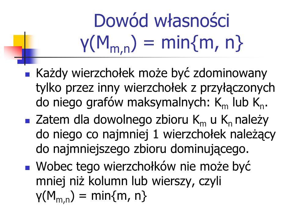 Dowód własności γ(M m,n ) = min{m, n} Każdy wierzchołek może być zdominowany tylko przez inny wierzchołek z przyłączonych do niego grafów maksymalnych