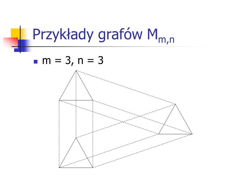 Właściwości grafów M m,n Każdy wierzchołek w grafie n należy jednocześnie do dwóch maksymalnych grafów pełnych: K m i K n, jednocześnie będąc ich jedynym elementem wspólnym.