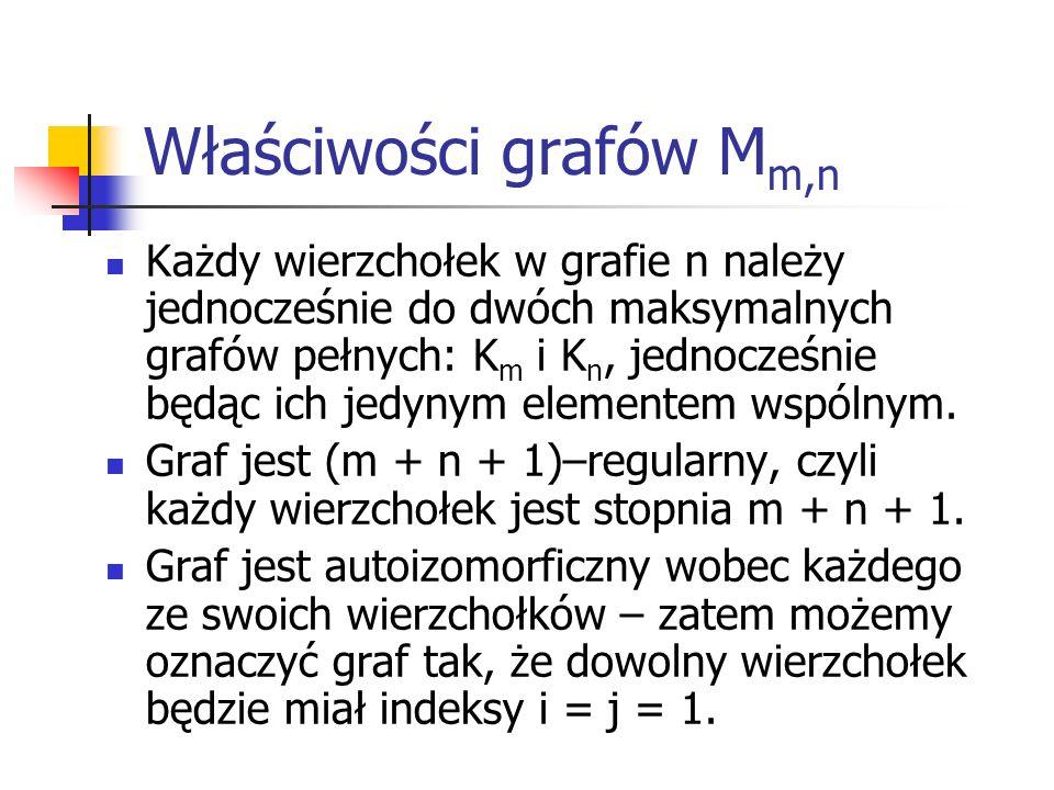 Właściwości grafów M m,n Każdy wierzchołek w grafie n należy jednocześnie do dwóch maksymalnych grafów pełnych: K m i K n, jednocześnie będąc ich jedy