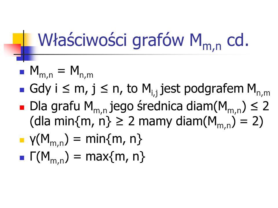 Dowód własności diam(M m,n ) 2 Weźmy dowolne różne wierzchołki: u i,j i u k,l Mamy wówczas 3 przypadki: i k ٨ j = l Istnieje droga długości 1: u i,j (czyli u i,l ) – u k,l i = k ٨ j l Istnieje droga długości 1: u i,j (czyli u k,j ) – u k,l i k ٨ j l Istnieje droga długości 2: u i,j – u k,j – u k,l W każdym przypadku diam(u i,j,u k,l ) 2.