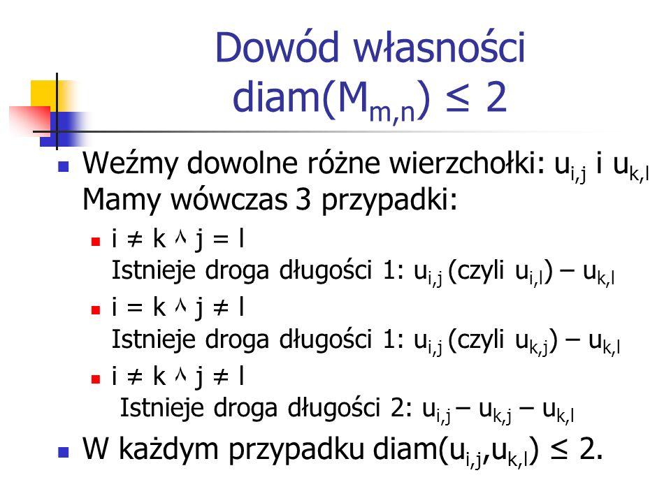 Dowód własności diam(M m,n ) 2 Weźmy dowolne różne wierzchołki: u i,j i u k,l Mamy wówczas 3 przypadki: i k ٨ j = l Istnieje droga długości 1: u i,j (