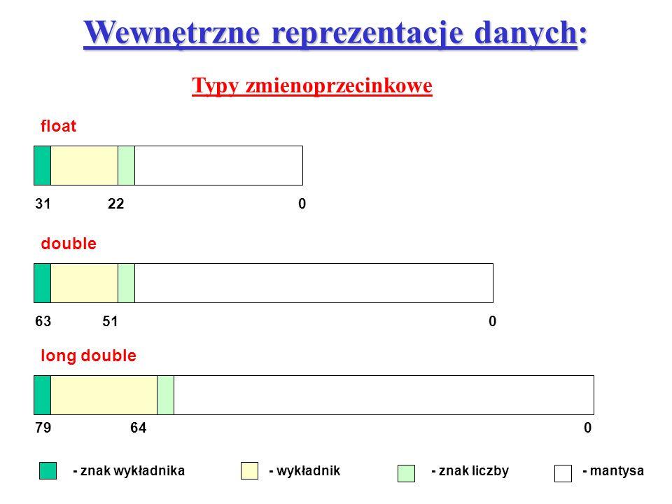 Wewnętrzne reprezentacje danych: Typy zmienoprzecinkowe 031 float 22 long double 79064 double 06351 - znak wykładnika- wykładnik- znak liczby- mantysa