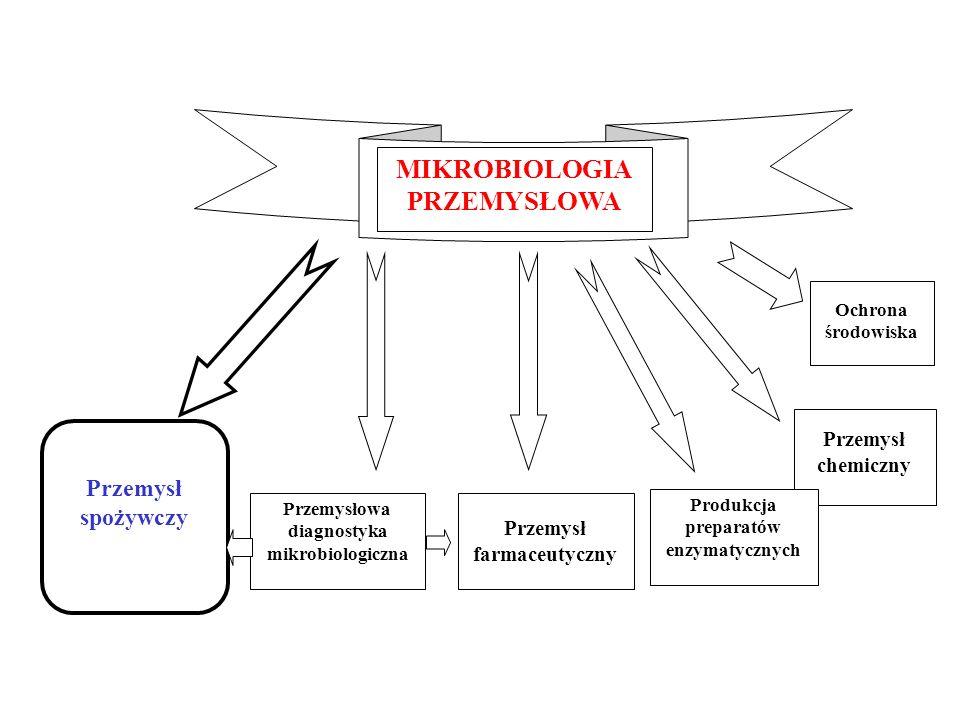 MIKROBIOLOGIA PRZEMYSŁOWA Przemysł spożywczy Przemysłowa diagnostyka mikrobiologiczna Przemysł farmaceutyczny Przemysł chemiczny Ochrona środowiska Pr