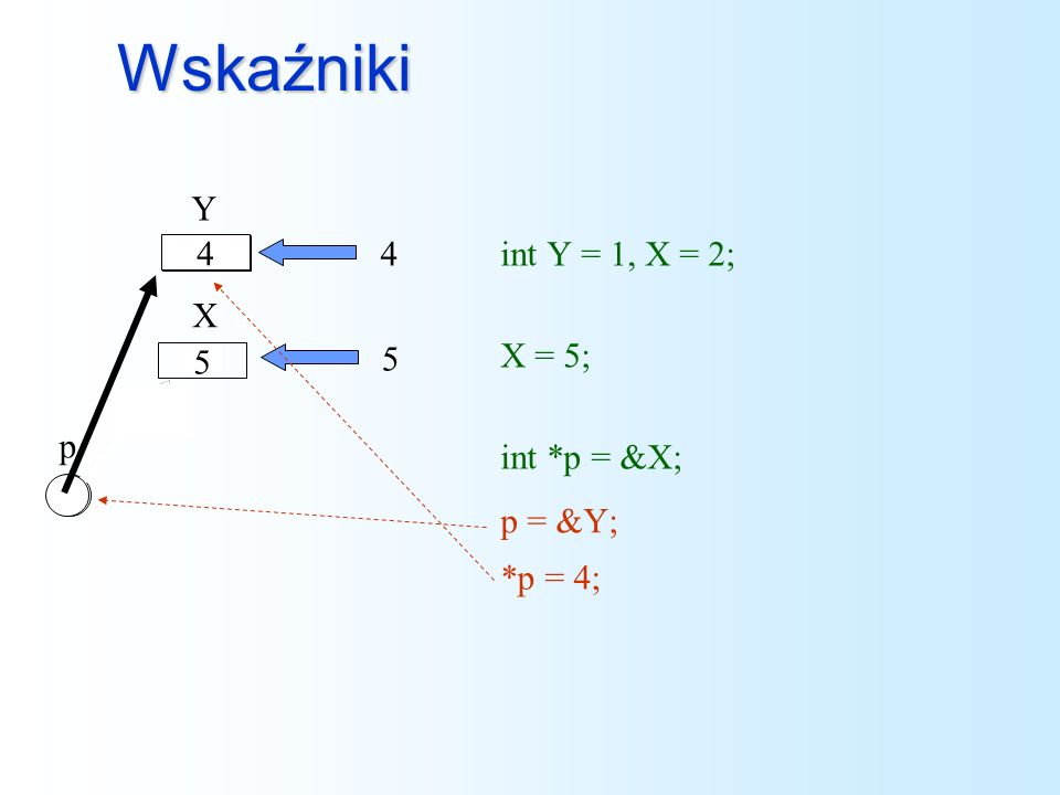 typedef do pomocy int * (*wskfun[10])(int * t[]); typedef int * (*WSKFUNCTYPE)(int * t[]); WSKFUNCTYPE wskfuntab[10]; int *tab[5]; int * wyn = wskfuntab[3](tab);