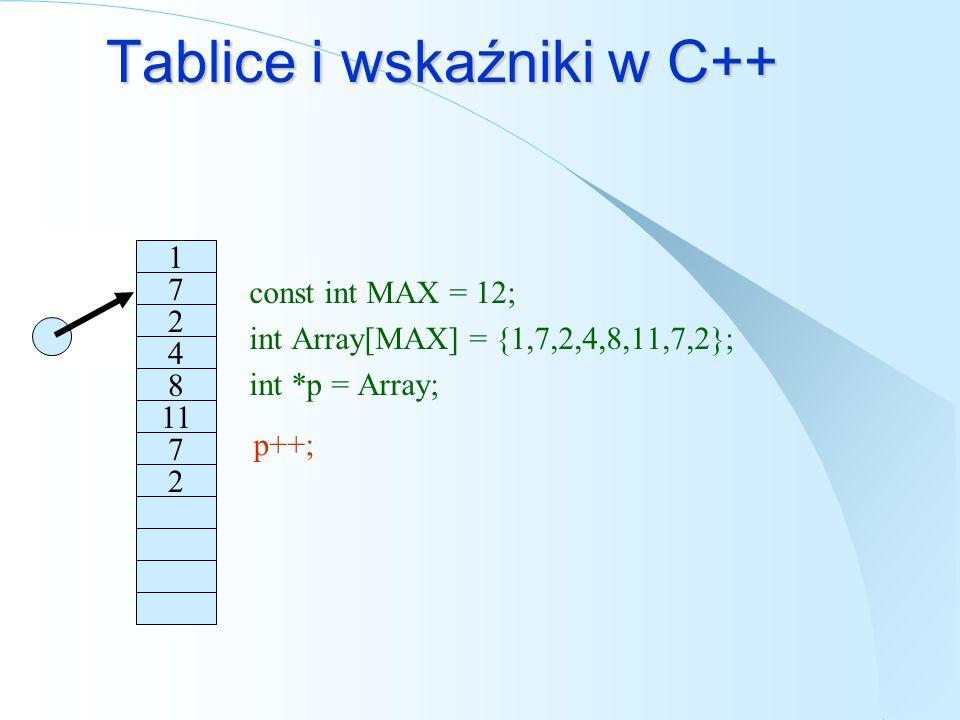 Tablice i wskaźniki w C++ const int MAX = 12; int Array[MAX] = {1,7,2,4,8,11,7,2}; int *p = Array; 1 7 2 4 8 11 7 2 p++;
