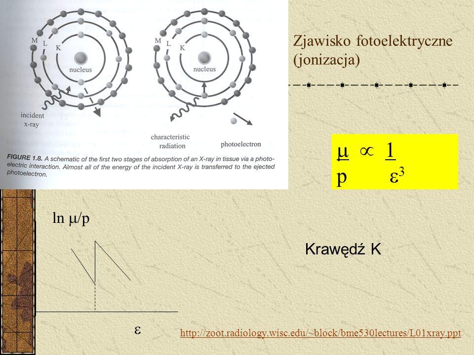 Rozpraszanie Rayleigha µ/p 1/ 2 http://zoot.radiology.wisc.edu/~block/bme53 0lectures/L01xray.ppt koherentne, reemisja przez elektrony w atomie fotonu