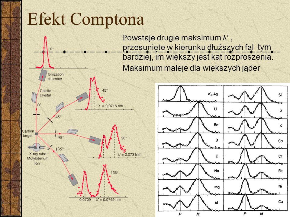 Efekt Comptona Arhtur Holly Compton 10 IX 1892 - 15 III 1962 Zdobył nagrodę Nobla w 1927 r z W.C. T. Wilsonem za odkrycie i wyjaśnienie zmiany długośc
