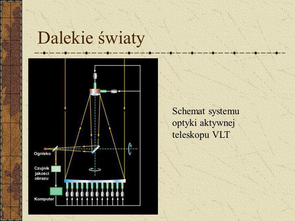 Dalekie światy Schemat systemu optyki aktywnej teleskopu VLT