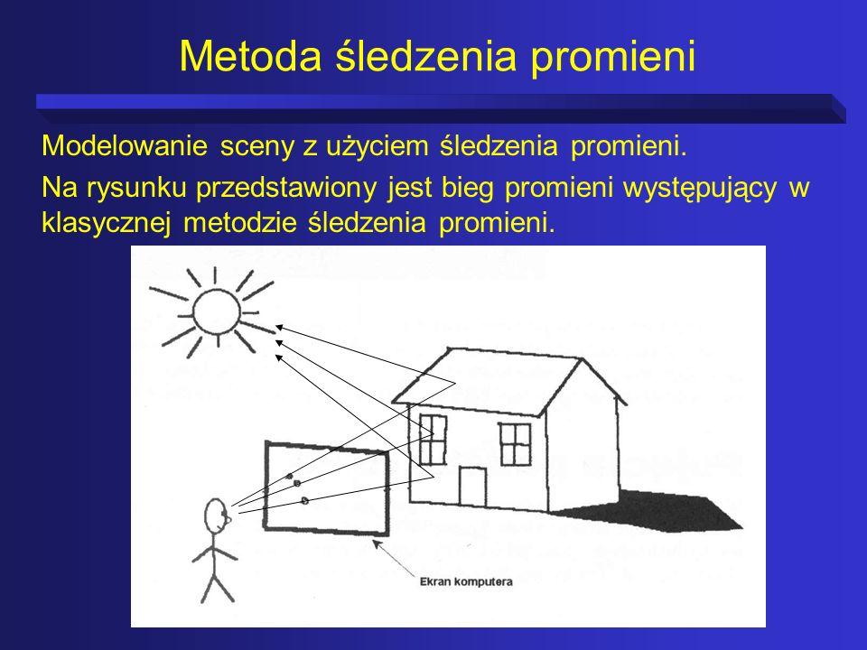 Podstawowe elementy występujące w metodzie śledzenia promieni: trójwymiarowy układ współrzędnych, punkt widokowy, geometria trójwymiarowa, źródła światła, właściwości powierzchni.