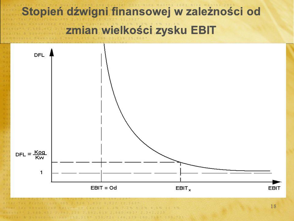 18 Stopień dźwigni finansowej w zależności od zmian wielkości zysku EBIT