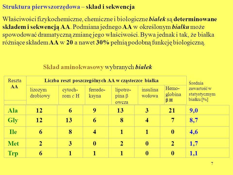 8 Oznaczanie składu AA białek Większość AA białkowych nie ma chromoforu, dlatego w celu detekcji przeprowadza się je w barwne pochodne, często za pomocą ninhydryny.
