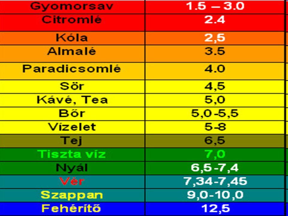 pH krwi Przeciętna wartość pH krwi waha się pomiędzy 7,35-7,45.