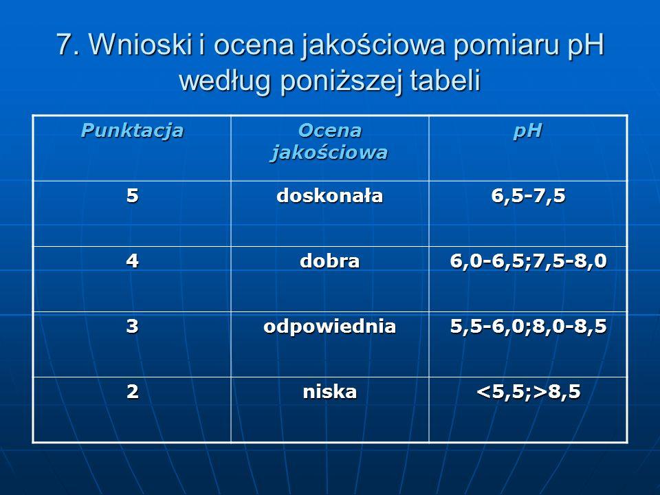 7. Wnioski i ocena jakościowa pomiaru pH według poniższej tabeli Punktacja Ocena jakościowa pH 5doskonała6,5-7,5 4dobra6,0-6,5;7,5-8,0 3odpowiednia5,5