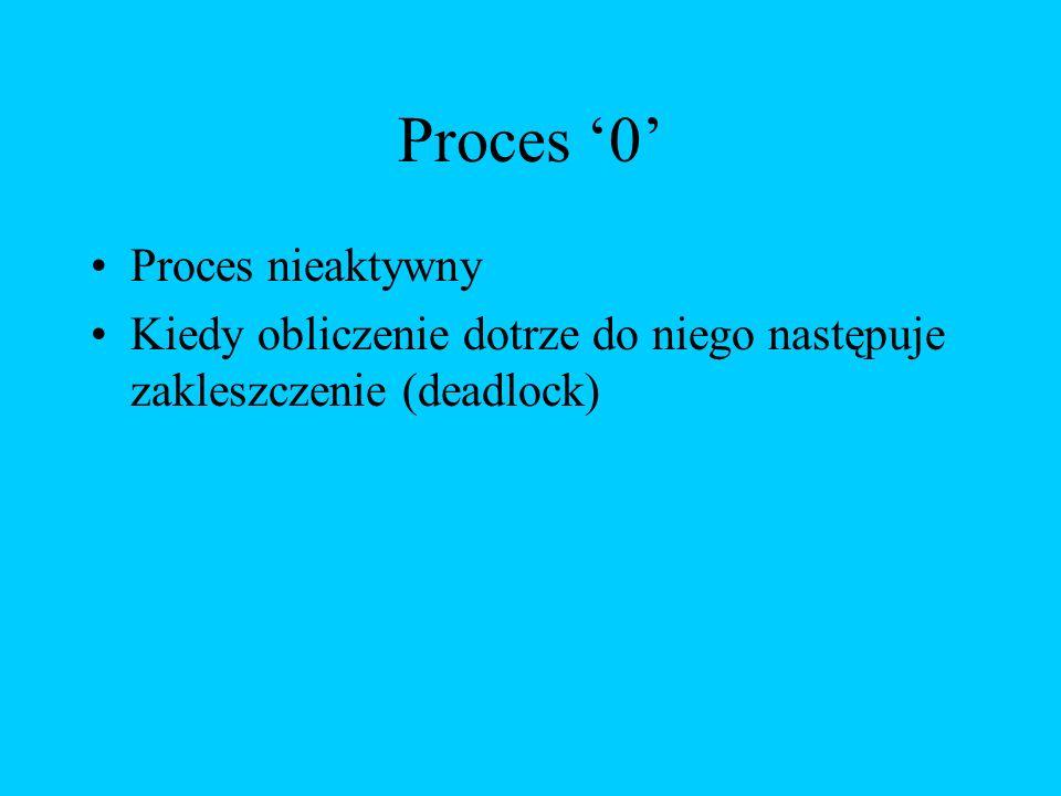 Proces 0 Proces nieaktywny Kiedy obliczenie dotrze do niego następuje zakleszczenie (deadlock)