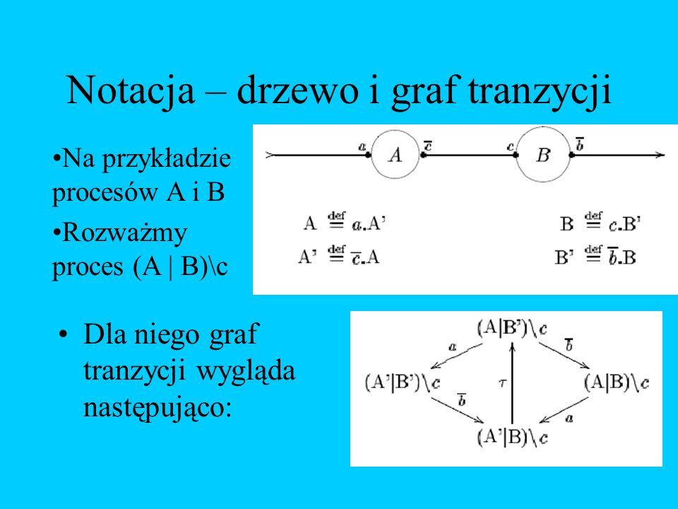 Notacja – drzewo i graf tranzycji Dla niego graf tranzycji wygląda następująco: Na przykładzie procesów A i B Rozważmy proces (A | B)\c