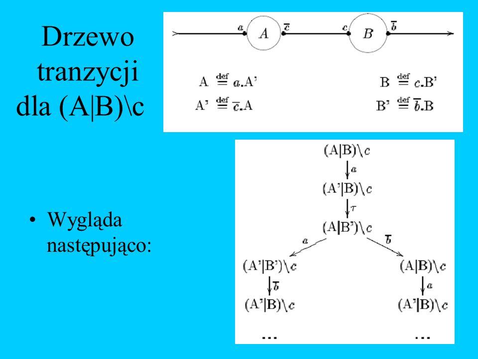 Drzewo tranzycji dla (A|B)\c Wygląda następująco: