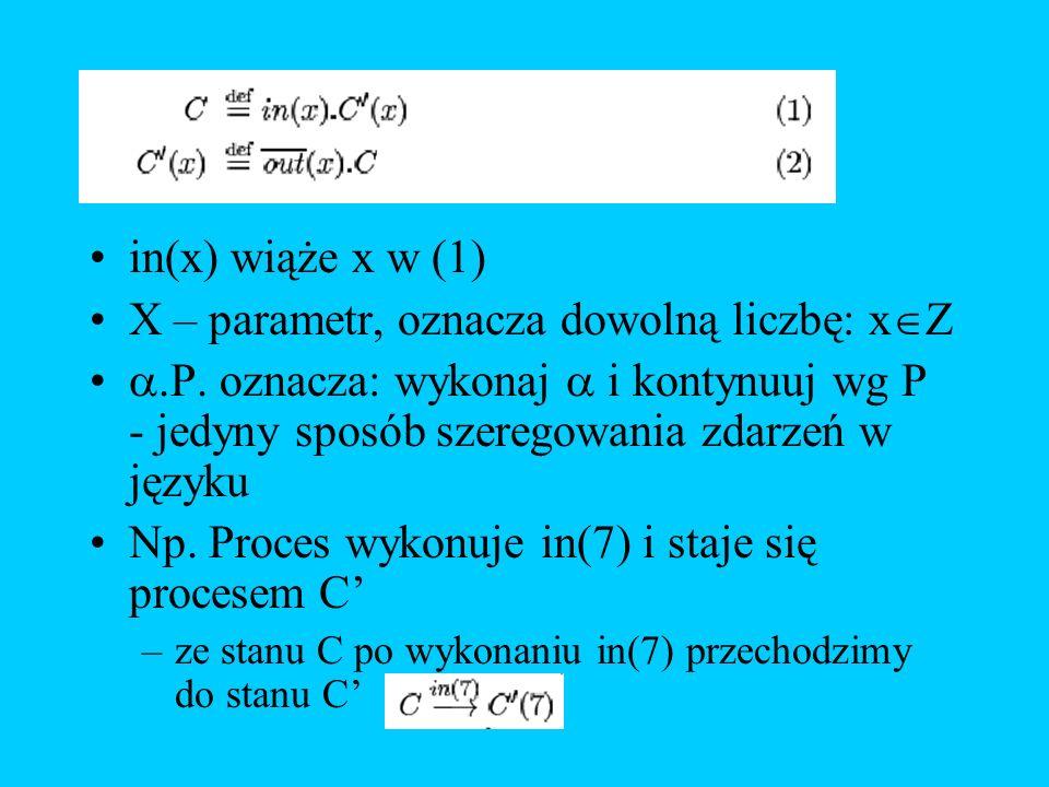 in(x) wiąże x w (1) X – parametr, oznacza dowolną liczbę: x Z.P. oznacza: wykonaj i kontynuuj wg P - jedyny sposób szeregowania zdarzeń w języku Np. P