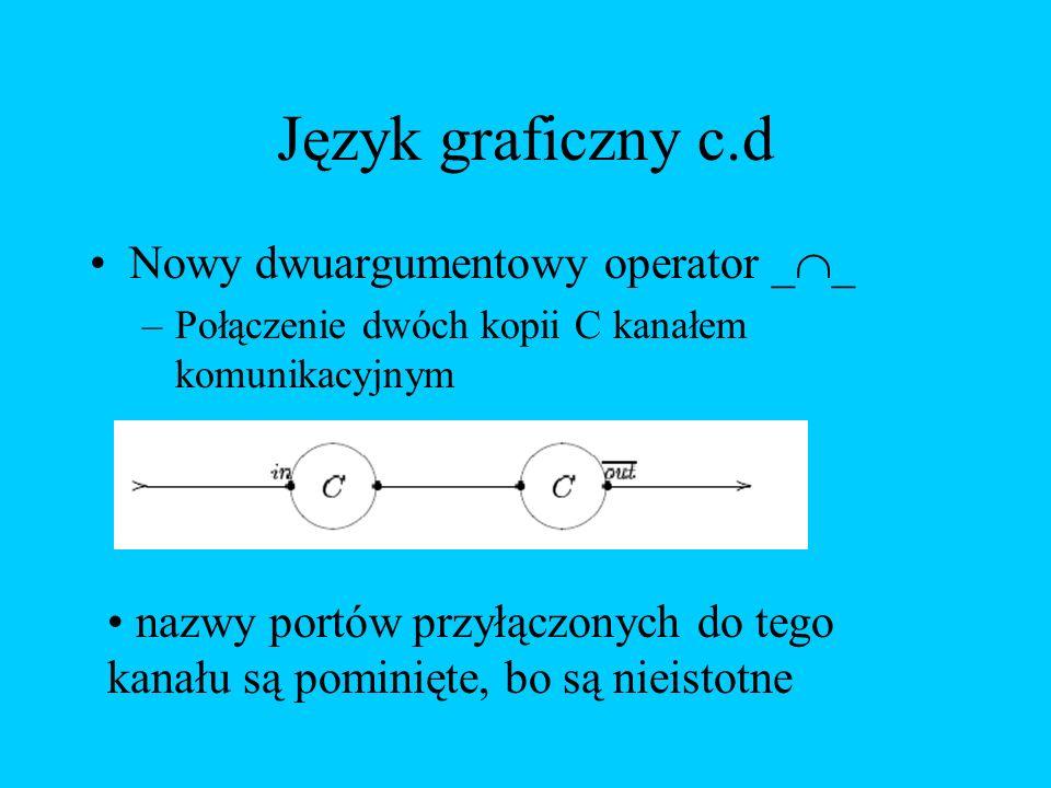 Język graficzny c.d Nowy dwuargumentowy operator _ _ –Połączenie dwóch kopii C kanałem komunikacyjnym nazwy portów przyłączonych do tego kanału są pom