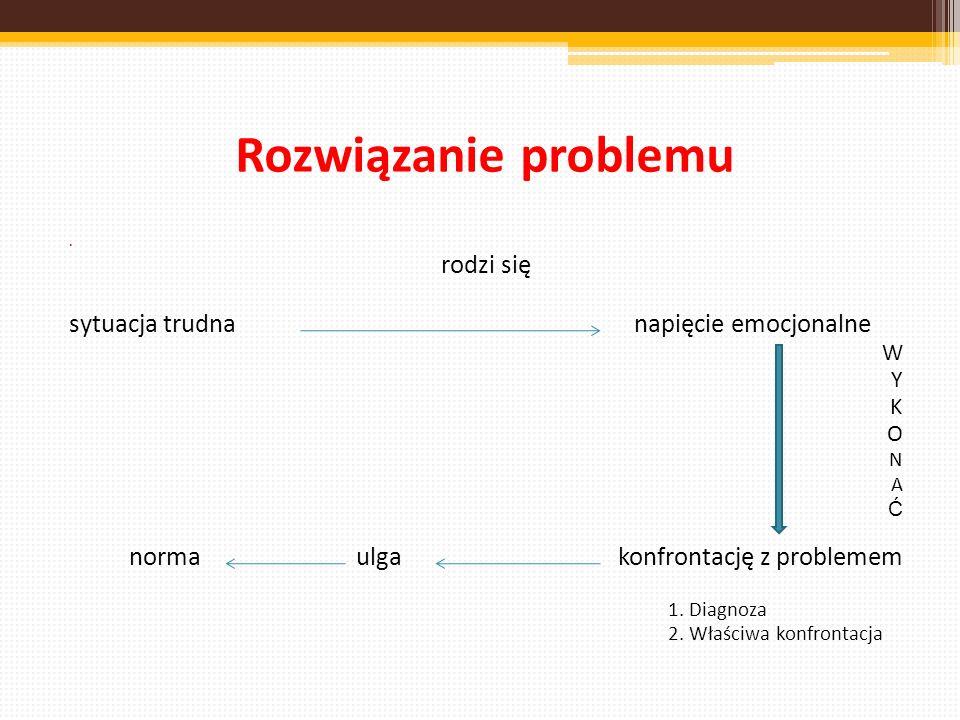 Rozwiązanie problemu rodzi się sytuacja trudna napięcie emocjonalne W Y K O N A Ć norma ulga konfrontację z problemem 1. Diagnoza 2. Właściwa konfront
