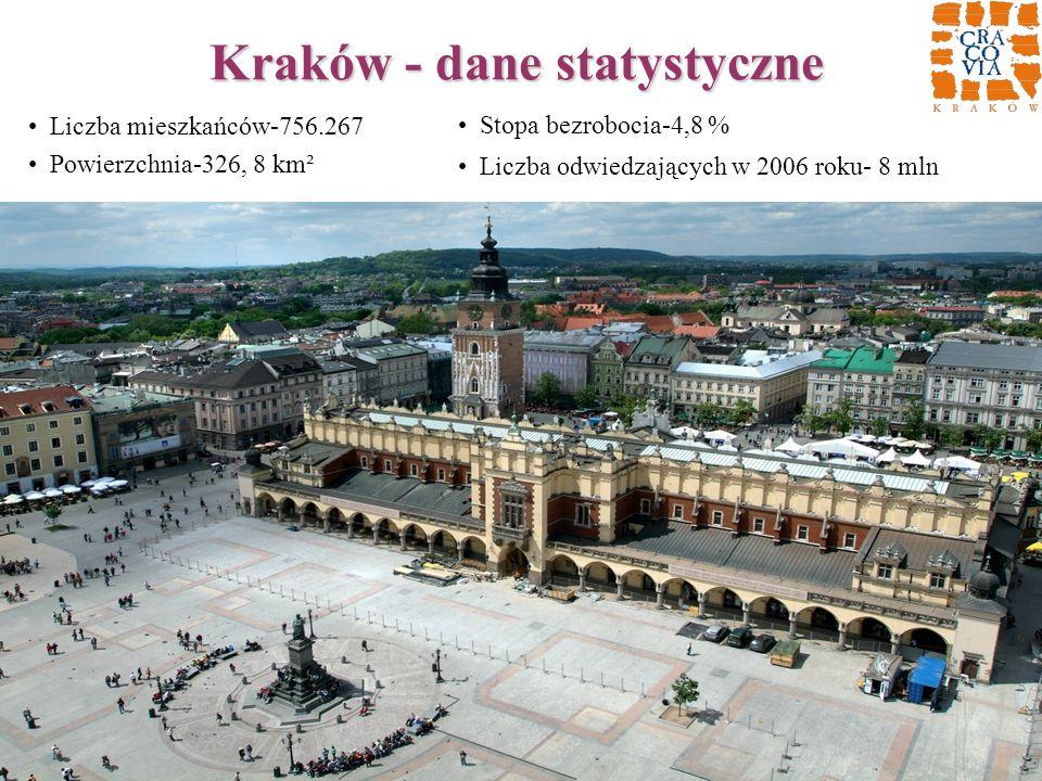 Kraków - dane statystyczne Liczba mieszkańców-756.267 Powierzchnia-326, 8 km² Stopa bezrobocia-4,8 % Liczba odwiedzających w 2006 roku- 8 mln